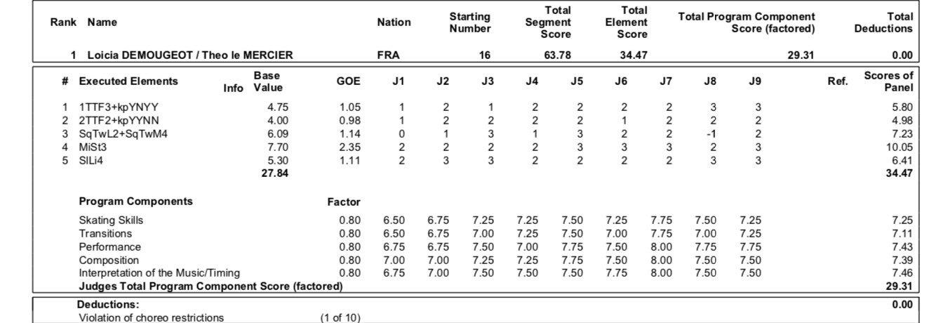 JGP - 1 этап. 21.08 - 24.08 Куршевель, Франция - Страница 5 ECqerVzXsAYuuGm?format=jpg&name=large