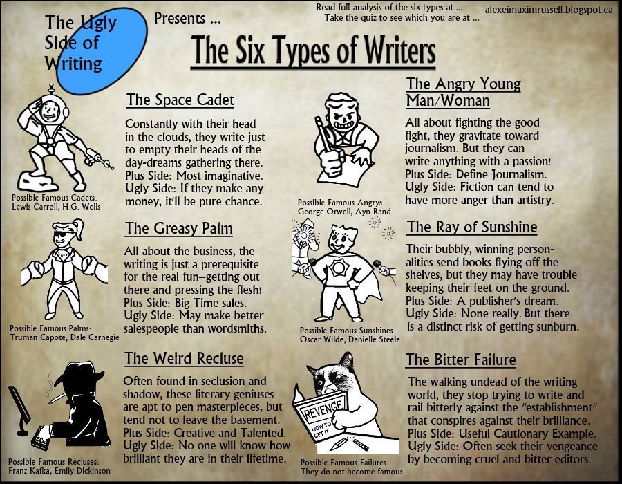 The six types of writers...   #FellowWriters: Which type are you?!  #writerslife #amwriting<br>http://pic.twitter.com/B4v0kJPdZ7