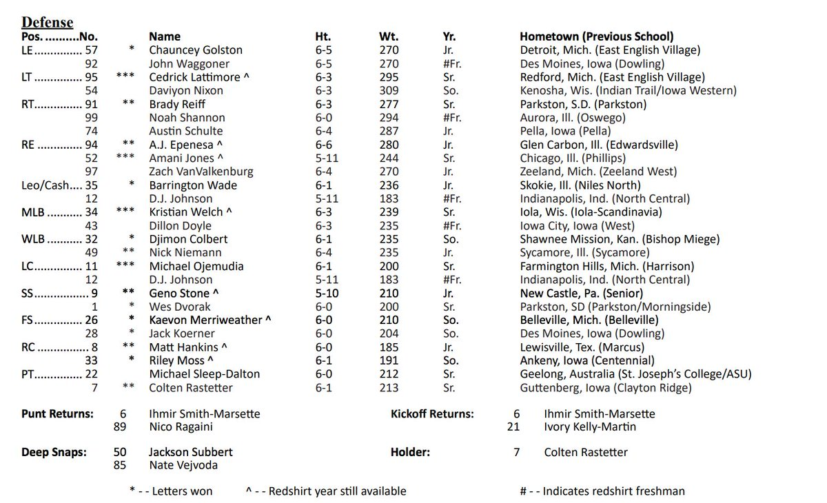 Iowa Releases Official Week 1 Depth Chart