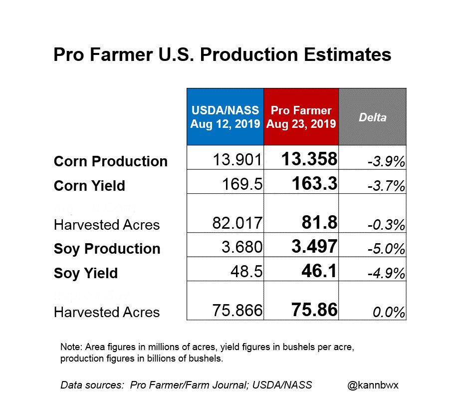 Pro Farmer estimates:  U.S. #corn crop at 13.358 bln bu - 4% below USDA - with a yield of 163.3 bu/acre.  #Soybeans at 3.497 bln bu - 5% below USDA - with a yield of 46.1 bu/acre.  These numbers took into account data from #pftour19 and other sources.<br>http://pic.twitter.com/IZmGQtNqUx