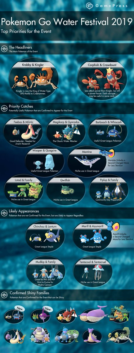 Infographic: @PokemonGoApp Water Festival Top Priorities Guide  #PokemonGO <br>http://pic.twitter.com/2UDDyOScF4