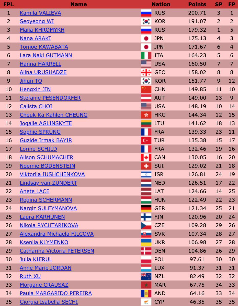 Final results of the Ladies competition at #JGPFigure #JGPCourchevel   #KamilaValieva (RUS) - FS: 138.40, Total: 200.71  #SeoyeongWi (KOR) - FS: 125.32, Total: 191.07  #MaiiaKhromykh (RUS) - FS: 111.60, Total: 179.32<br>http://pic.twitter.com/Kr468tDeru