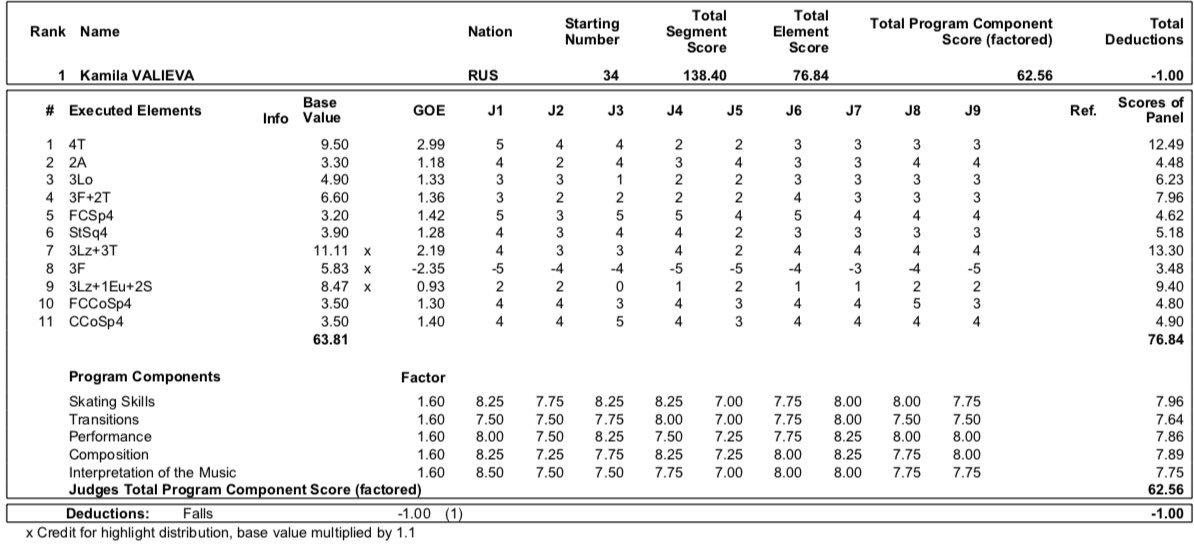 JGP - 1 этап. 21.08 - 24.08 Куршевель, Франция - Страница 6 ECrsK0QWsAEGzSC?format=jpg&name=medium