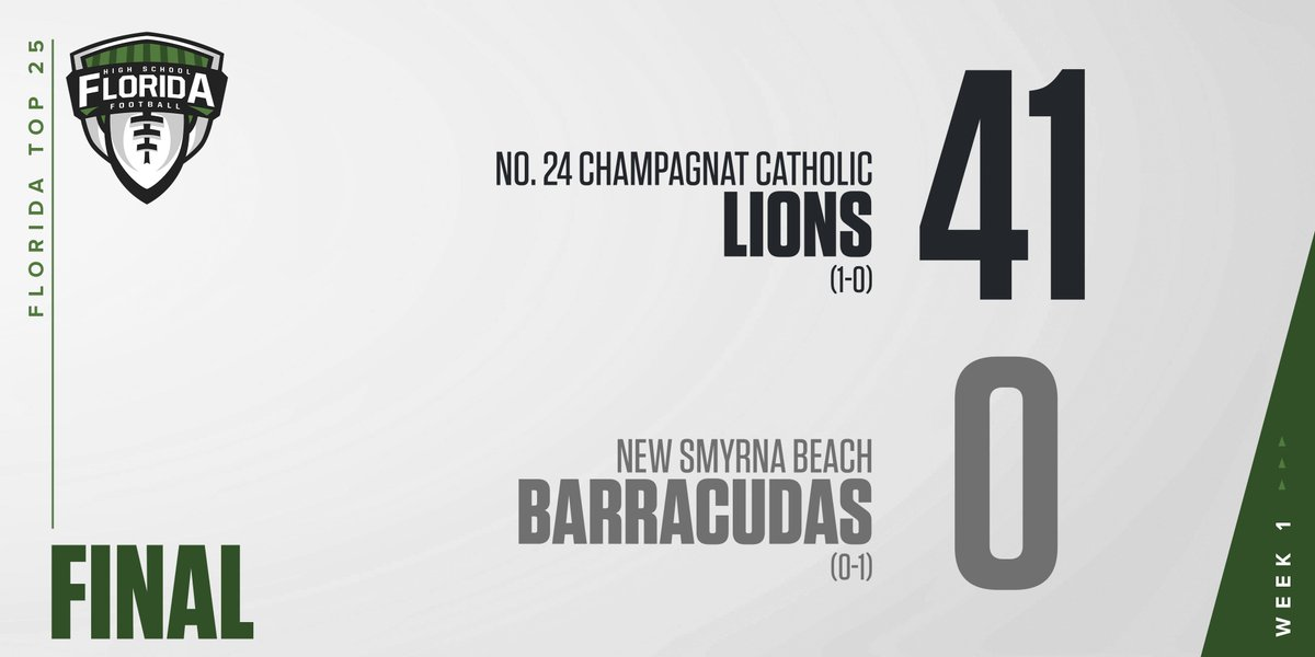 FLORIDA TOP 25 SCOREBOARD: 2A Champagnat Catholic who is ranked No. 24 in our Florida Top 25 stomps New Smyrna Beach in Week 1 Champagnat Catholic 41 New Smyrna Beach 0 FINAL #flhsfb @ChampagnatCS @iRepCoaches flhsfb.com/2TU2ujL