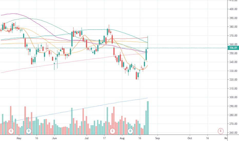 Boeing | $BA  Daily BA stock price trend forecast analysis  Long or short it on WCX: https://t.co/bS018U9X6R https://t.co/HXSxSS90VJ