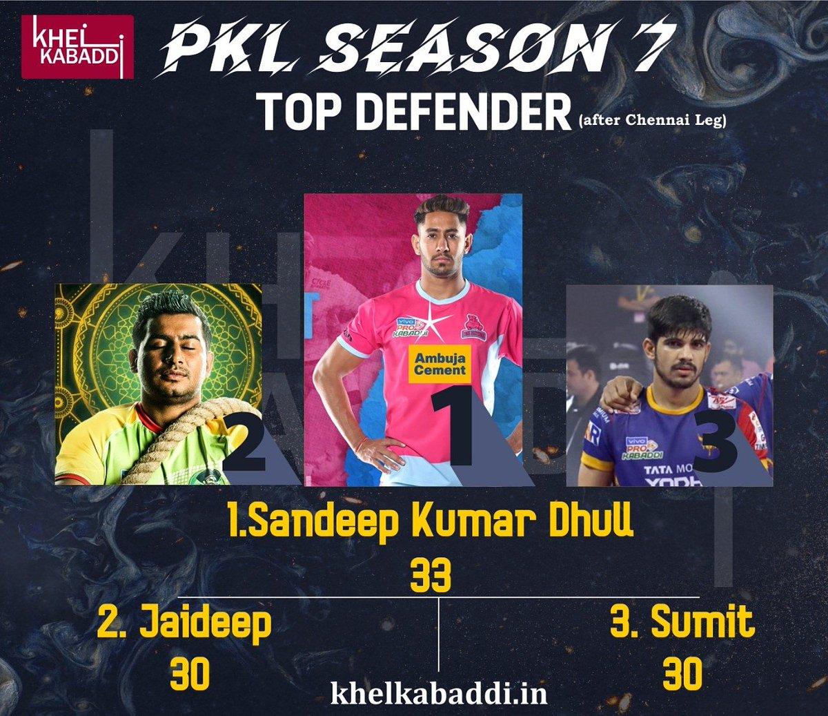 Top Defenders After Chennai Leg #SandeepDhull #JaideepSharma #Sumit #Kabaddi #TopDefenders #ProKabaddi #khelkabaddi