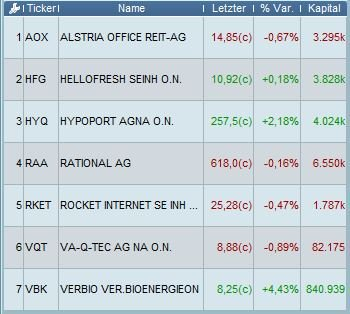 Systematick Trader On Twitter This Is My Focused German Stock Watchlist For My Wikifolio For The Coming Week Despite The General Market Weakness These Stocks Show Strong Relative Strength And Are Trading