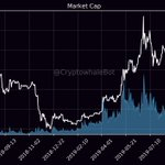 Image for the Tweet beginning: MarketCap: $264,448,673,209 24h Mcap Change: -2.02% Bitcoin