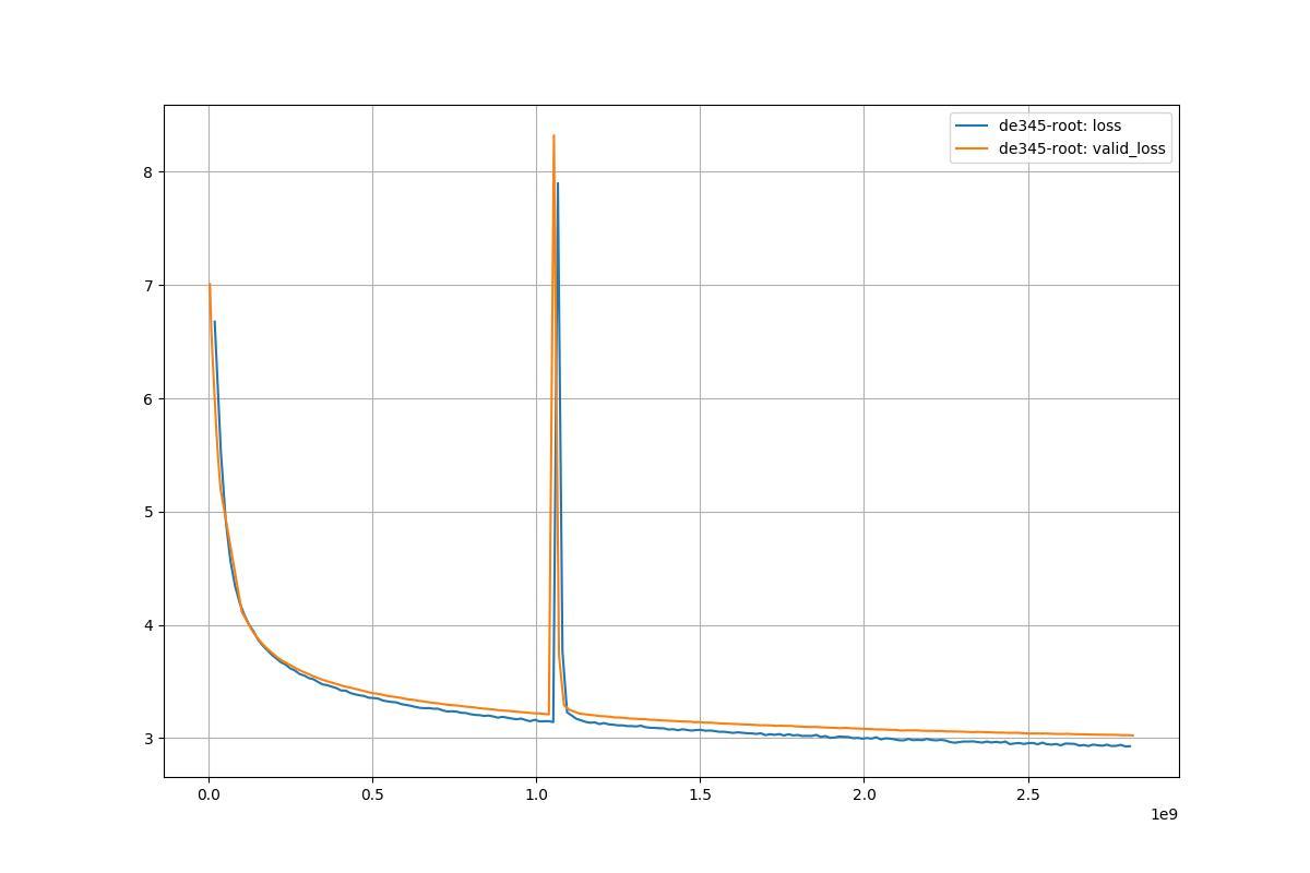 chemometrics from basics to wavelet transform 2004