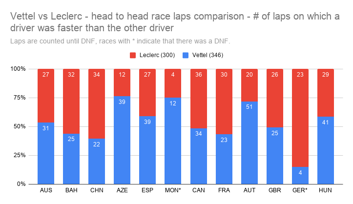 #Seb5 vs. #Lec16 - Confronto miglior tempo su giro in gara  #Vettel vs #Leclerc - Head to head race laps comparison  Tks to: fat-bumblebee (RDT)