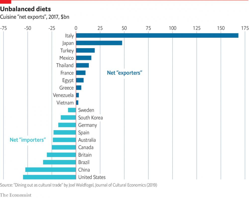 """Venezuela es un """"exportador neto"""" de su cocina.  """"Domestic consumption of foreign cuisine is treated as an """"import"""", whereas foreign consumption of domestic cuisine is treated as an """"export"""".The balance determines which countries have the greatest influence on the world's palate"""" <br>http://pic.twitter.com/x6vBWRDCLS"""