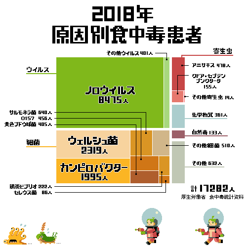 RT @sy0sa: 日本の食中毒のこと(1/5)ざっくり分類と発生状況です https://t.co/V52MANPl6b