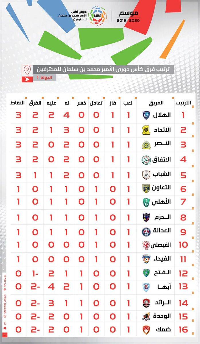 الدوري السعودي للمحترفين On Twitter جدول ترتيب فرق كأس