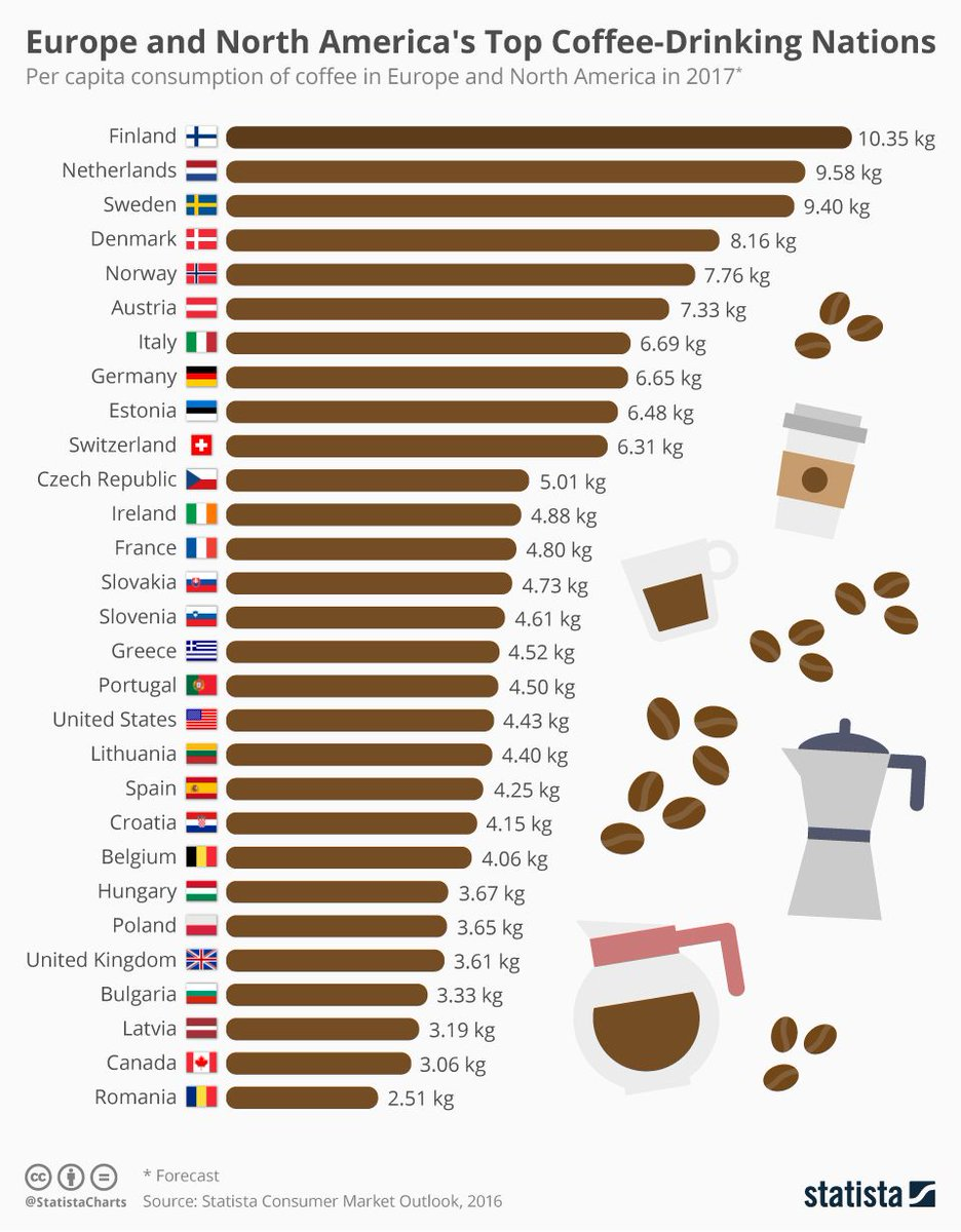 Chart shows that nobody drinks more coffee than the Scandinavian countries. Italy doesn't even come close! Source:  https:// buff.ly/2ZdupSi    <br>http://pic.twitter.com/f0UgNWoFK0