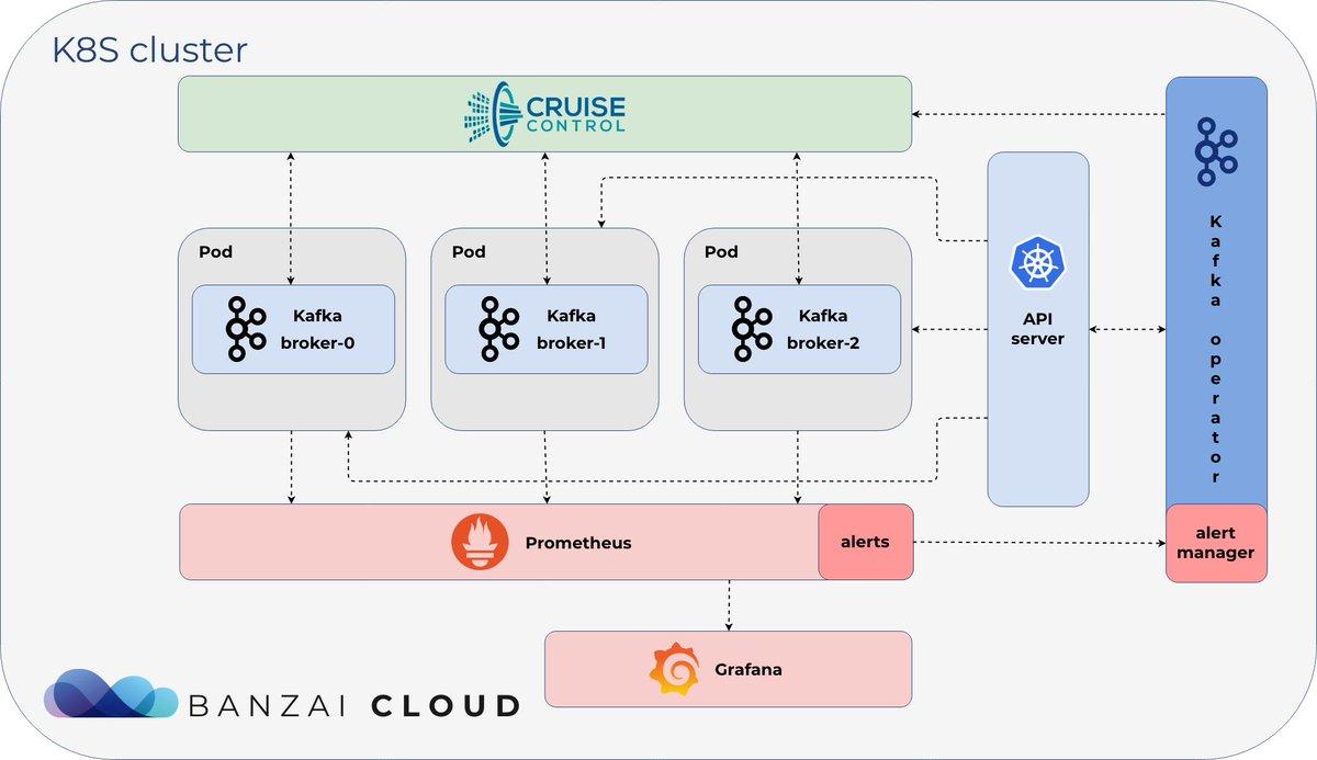 Banzai Cloud (@BanzaiCloud) | Twitter