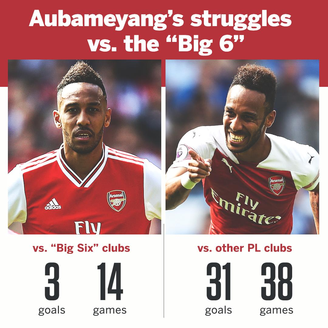 RT @ESPNFC: Pierre-Emerick Aubameyang couldn't make a difference vs. Liverpool. https://t.co/cEEUGlHwXo