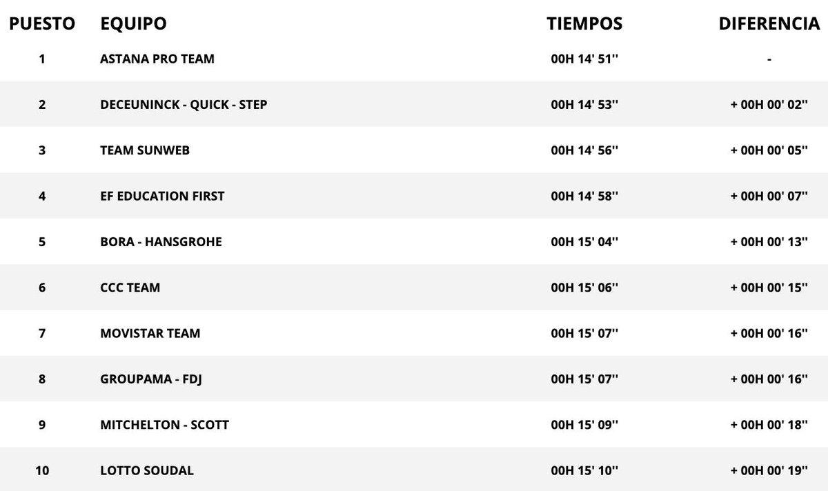 2019 Vuelta a España Live Video, Results, Photos, Route