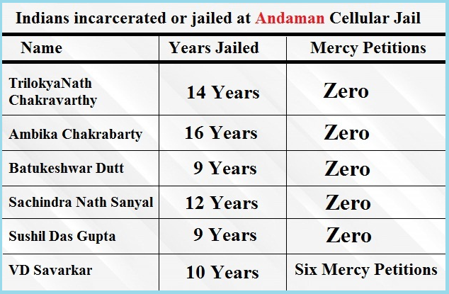 173 Indians were executed at Andaman's Cellular Jail & more than 3200 were incarcerated.But only 3 prisoners in the entire history of Cellular jail wrote mercy petitions to the British : Savarkar brothers & Barin Ghose.Let's see how history is being rewritten. #THREAD