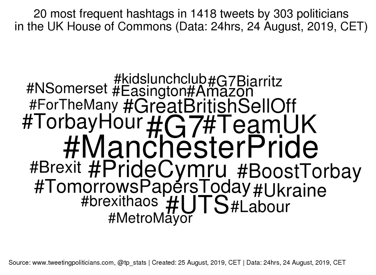 Daily stats (#UK #HouseofCommons): Yesterday's 6 most frequent hashtags among members were #ManchesterPride (17), #G7 (8), #PrideCymru (8), #TeamUK (8), #GreatBritishSellOff (7), #TomorrowsPapersToday (7).