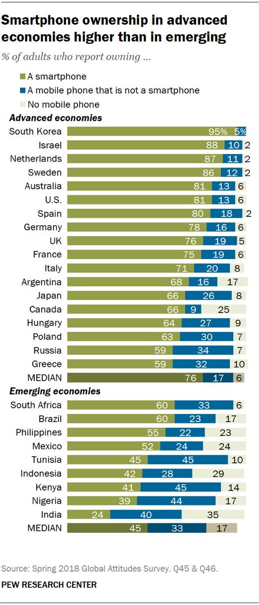 Smartphone ownership can vary widely by country, even across advanced economies. pewrsr.ch/2zbJll7