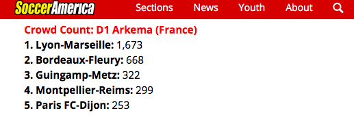 I've said it before, talk of competition for @NWSL from European leagues is greatly overblown. Top to bottom, no league comes close. On Saturday, smallest crowd (a quite pathetic 4,102 in Houston for Carli Lloyd's return) was more than the five French D1 Arkema openers. Combined. https://t.co/IdMmbUffX9