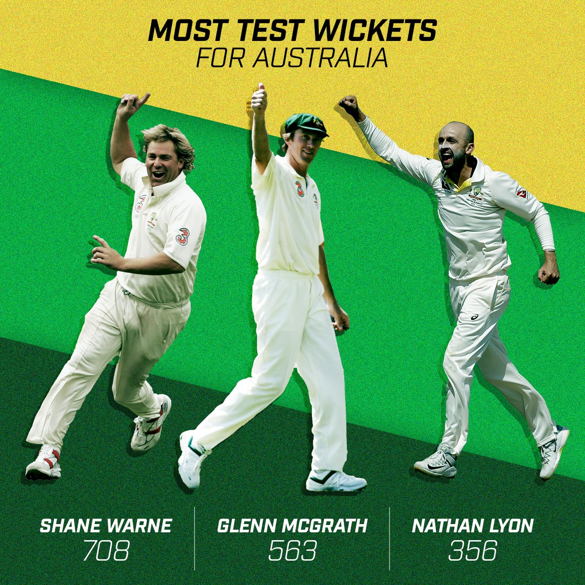 1. @ShaneWarne 2. @glennmcgrath11 3. @NathLyon421 What a moment for the 🐐 #Ashes