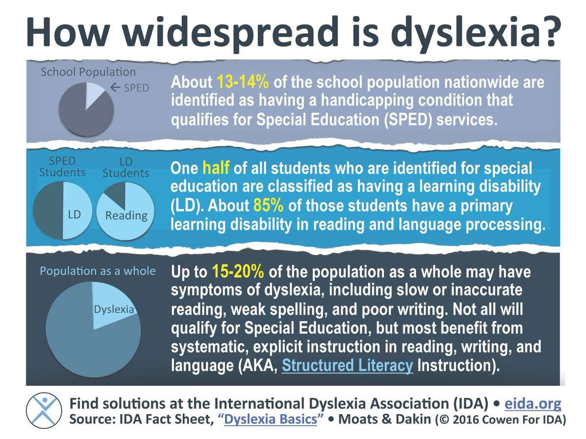 How widespread is #dyslexia?