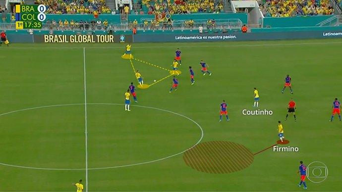 O Brasil joga curto pela esquerda, triangulando com Neymar. Veja como a Colômbia vira o corpo pra marcar essa ação.  E o Firmino? Ele se desloca nas costas de todo mundo. Numa zona morta, que ninguém tá cobrindo.  Se recebe ali, tem espaço pra desequilibrar. É muita inteligência. https://t.co/RFshJYwQi9