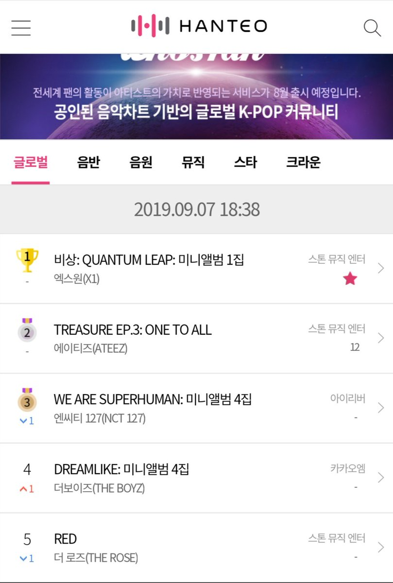Hanteo Global Chart  2019.09.07 18:38   #2 ATEEZ- TREASURE EP.3: One To All    ATEEZ has Topped The chart for 3  months straight as rookies  Still Charting   #ATEEZ_OneToAll #ATEEZ @ATEEZofficialpic.twitter.com/RSDJXGimSy  by ATEEZ Charts 🦋