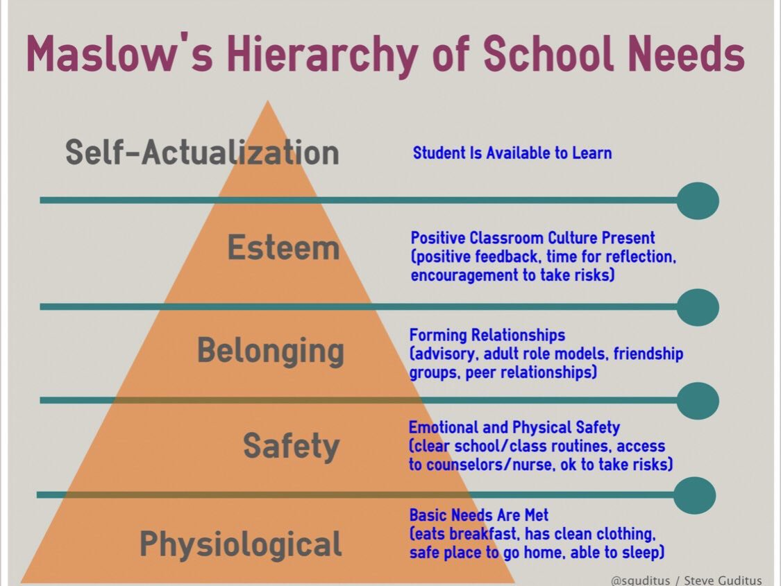 Maslow's Hierarchy of School needs... #maslowbeforebloom #whateverittakesforkids #trauma
