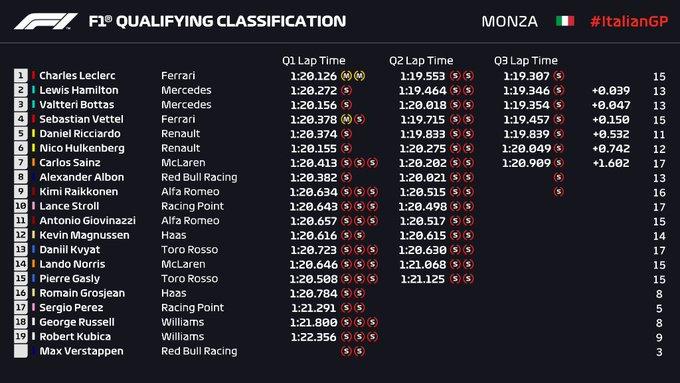 Parrilla de salida Gran Premio de Fórmula 1 Italia - Monza 2019