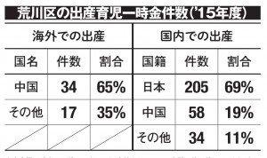 2016年12月19日来日中国人が国保を不正受給!? 親を呼び寄せ日本で手術、出産育児一時金42万円を騙し取り【日刊SPA!】 @weekly_SPA さんから