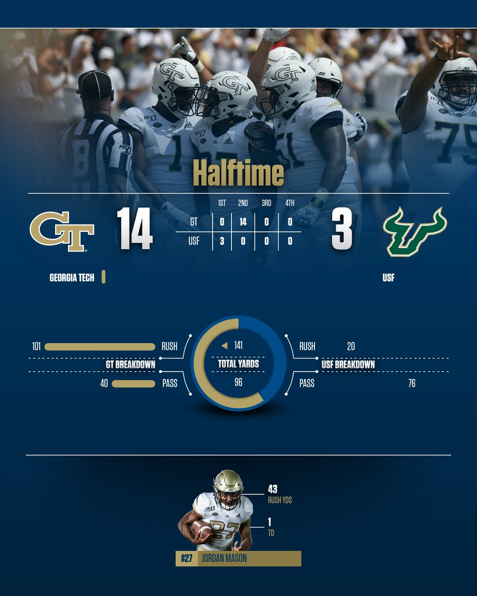 Georgia Tech Football On Twitter Halftime Stats 404theculture Usfvsgt