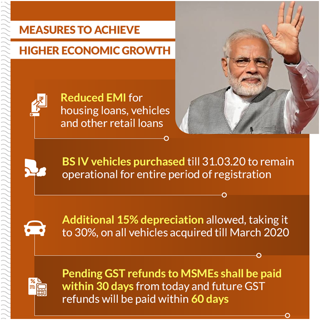 Measures to achieve higher economic growth. #MODIfied100• Reduced EMI for housing loans, vehicles and other retail loans.• Banks to issue OTS policy to benefit MSME & retail borrowers in settling their overdues.• CSR violations not to be treated as criminal offence.