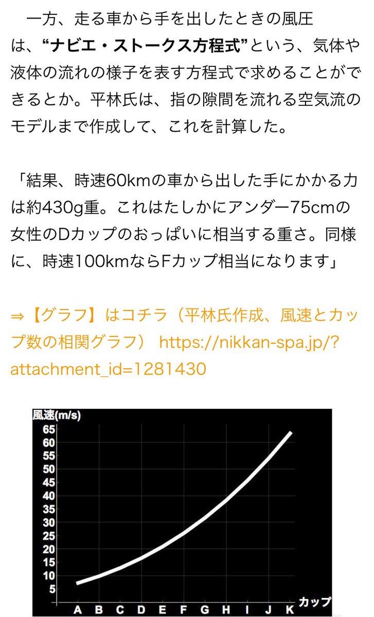 この記事によれば風速60m/sの時はKカップあたりなので、風速60m/sの風を全身に受けることはKカップのおっぱいに包まれるのに等しいこと…かもしれない