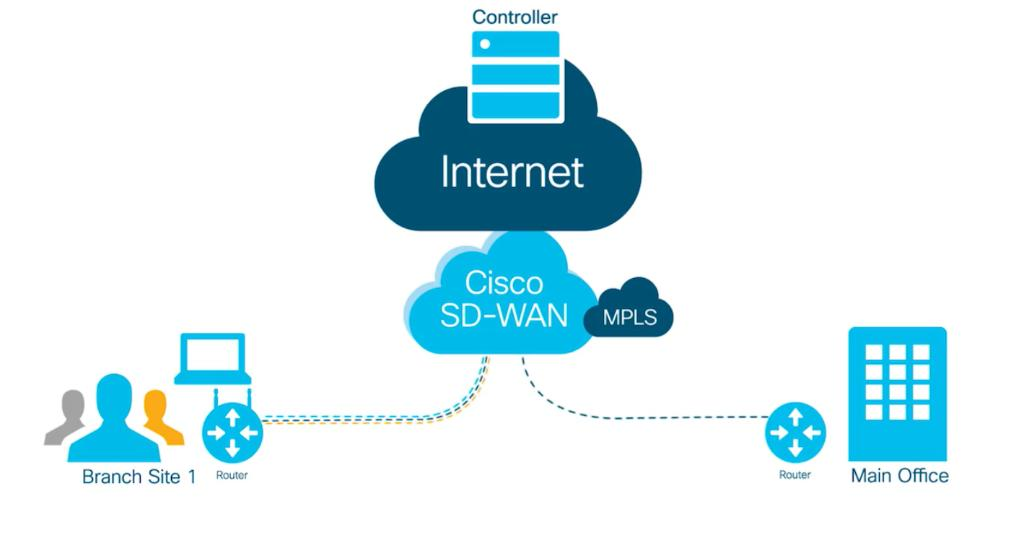 Cisco On Twitter How Do You Define Sdwan Robbboyd From Techwisetv Gives You Look At How Simplicity Security And Quality Are Central To Cisco S Sd Wan Capabilities For Your Network Https T Co El8ucxywbj Https T Co 7kb7mw8tfj