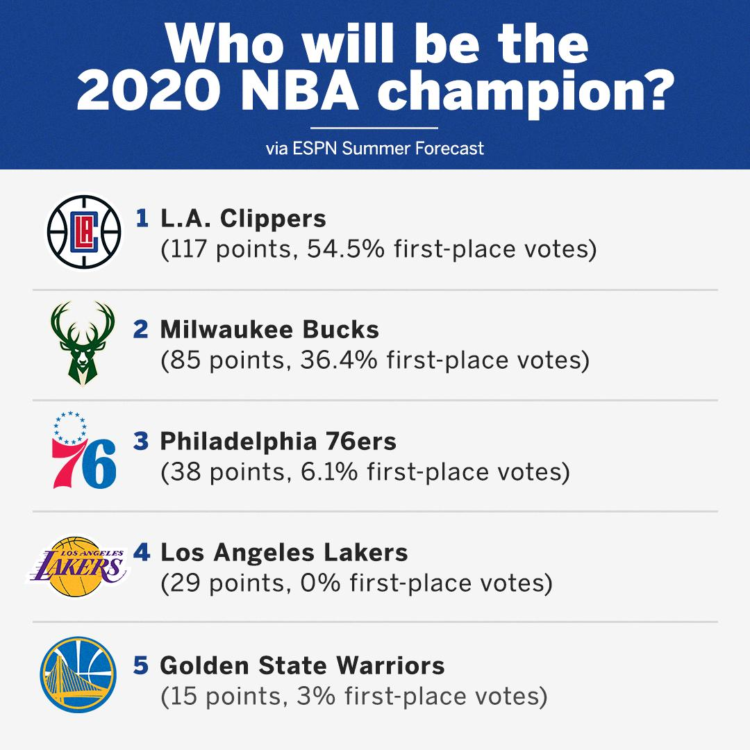 Nba On Espn On Twitter Will The Laclippers Be The 2020