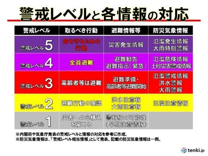 警戒レベルの対応情報の画像