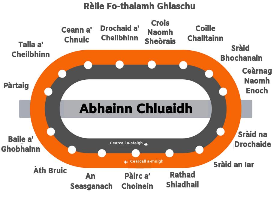 Image result for scots gaelic for glasgow subway