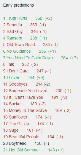 """AMO!? Previsões colocam """"Truth Hurts"""" de Lizzo assumindo o topo da Hot 100 na próxima semana"""