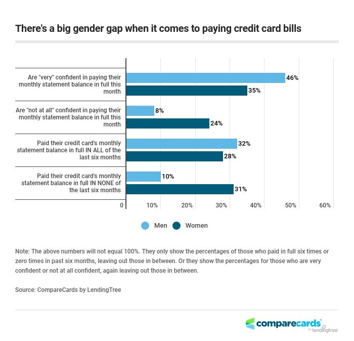 pay gap credit card