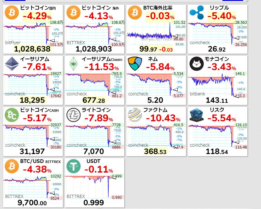 仮想通貨⬇️リップルたすけてー?