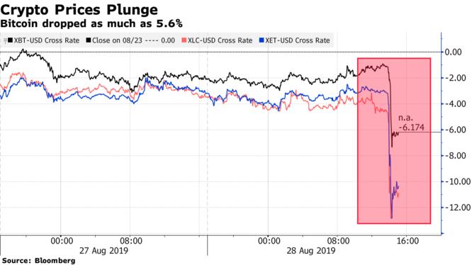 仮想通貨が急落、ビットコインは1万ドル割れ-原因巡り推測広がる