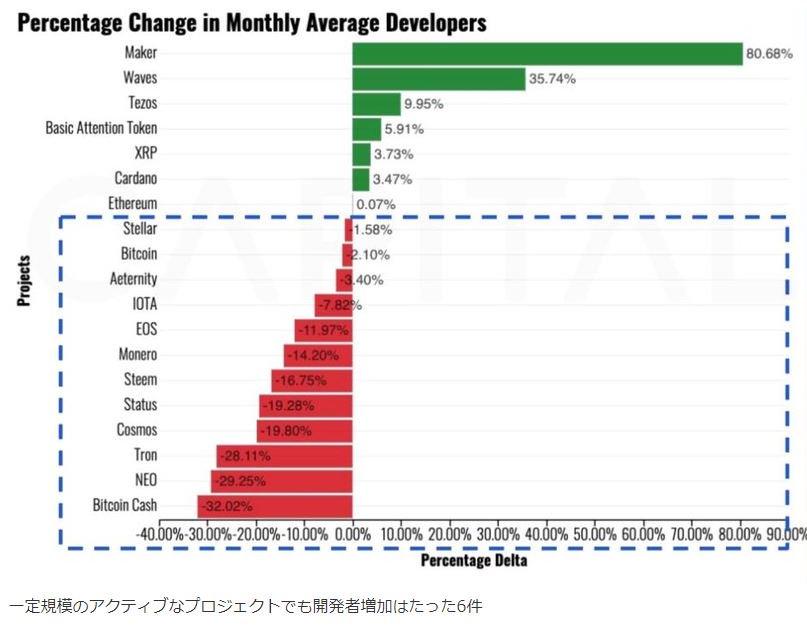 「開発者数が増加したプロジェクトはたった6つ」ConsenSysが開発者動向を報告 - 仮想通貨 Watch ・Tezos増加中?ブロックチェーン開発者の18%がイーサリアムに集中。小規模プロジェクトの淘汰進む ~Bitcoin Cash、NEO、TRON、約3割の開発者を失っている#テゾス $XTZ