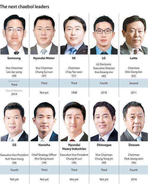 "KHUN on Twitter: ""ความยิ่งใหญ่ของ Chaebol - มีบริษัทมากกว่า 45 บริษัท -  มูลค่าตลาดของ Top 5 คิดเป็น  เกินครึ่งหนึ่งของมูลค่าตลาดหุ้นในเกาหลีใต้ - และมูลค่าทรัพย์สินของ  Top 10 คิดเป็น 27% ของมูลค่าทรัพย์สินทั้งหมดของเกาหลีใต้ - และรายได้ของ  ..."
