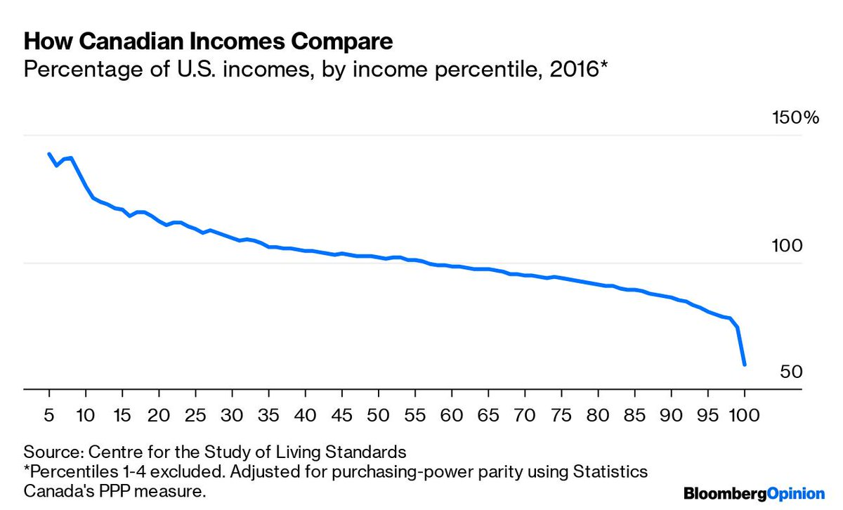 """Bloomberg Opinion on Twitter: """"🇨🇦As of 2016, Canada pulled ahead of the  U.S. in median household income. Up through the 56th income percentile,  Canadians are better off than their U.S. counterparts  https://t.co/FfpCEWmSca…"""