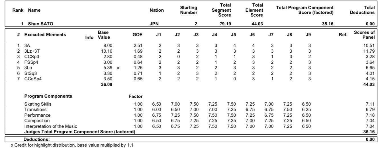 JGP - 2 этап. 28.08 - 31.08 Лэйк Плэсид, США  - Страница 2 EDK0uewX4AAU1Gm?format=jpg&name=large