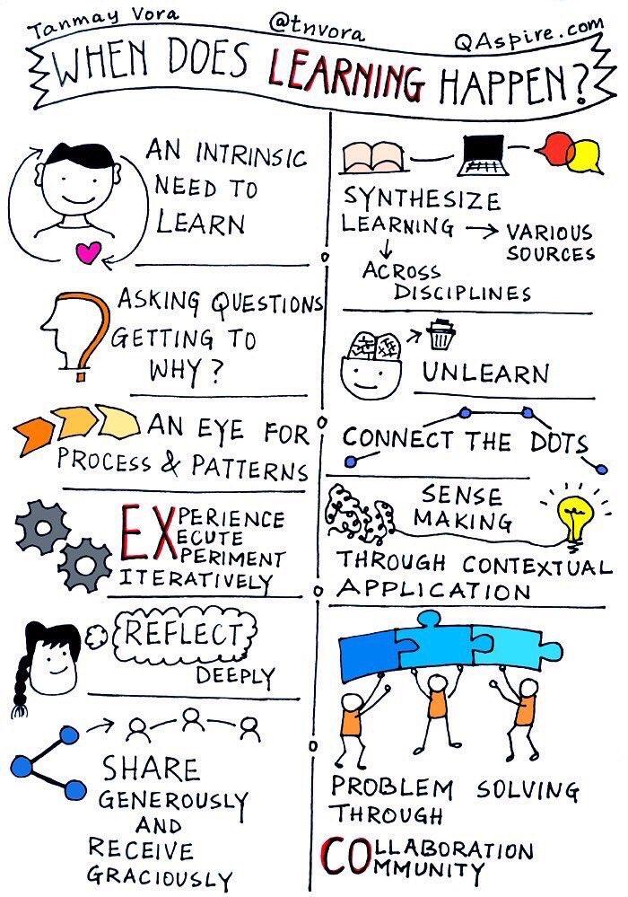 When does Learning happen? #edchat #mieexpert @tnvora