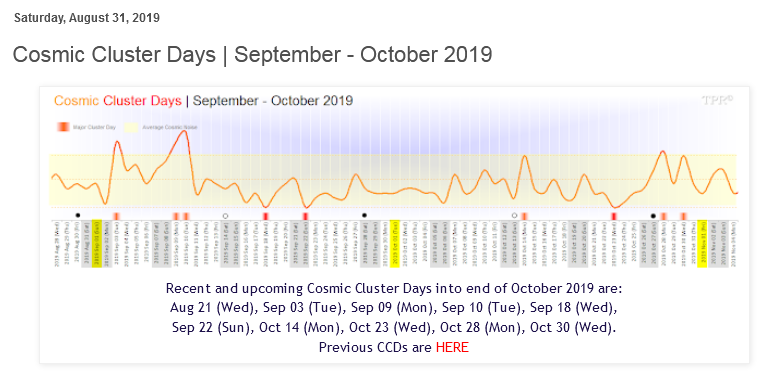 Time Price Research On Twitter Cosmic Cluster Days September October 2019 Astrotrading Es Stocks Es F Spx Dji Spy Qqq Ndx Rut Nq F Https T Co 0ztbraupb2 Https T Co M3uuez73lw