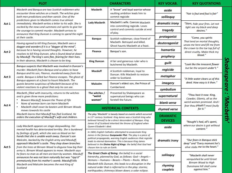 THREAD: various resources for use alongside study of Macbeth. There's a knowledge organiser